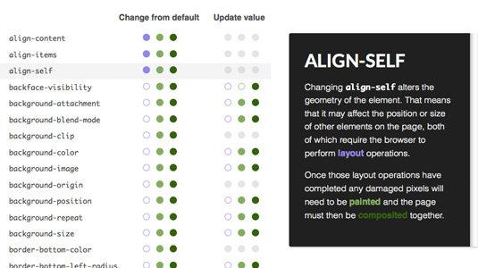 Картинки по запросу CSS Triggers
